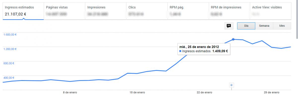 cuanto dinero se puede ganar con google adsense